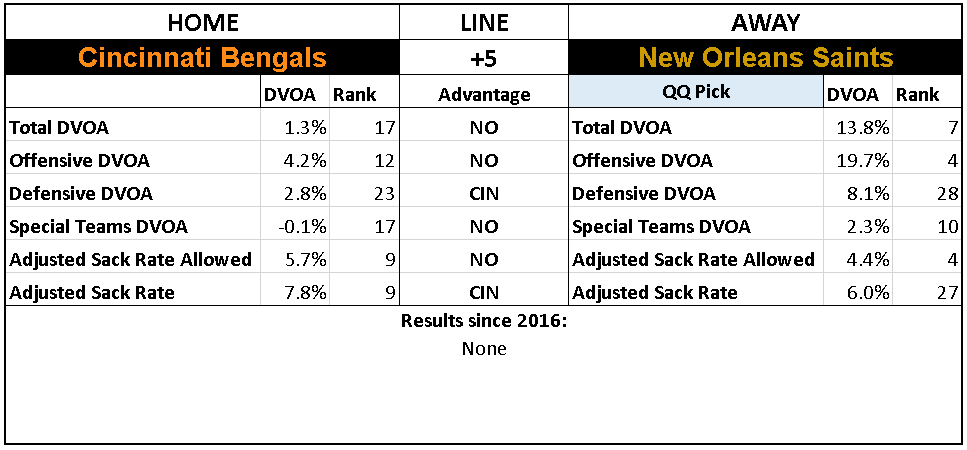 2018 NFL Week 10 Picks New Orleans Saints Cincinnati Bengals.PNG