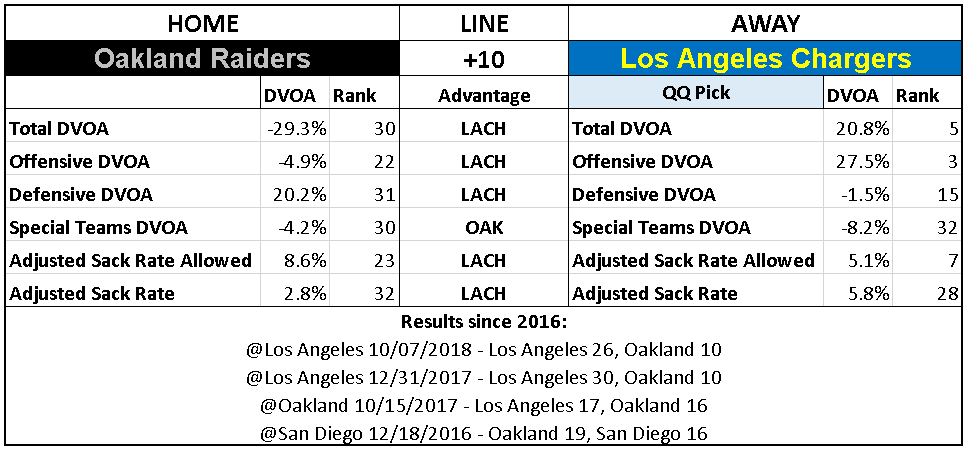 2018 NFL Week 10 Picks Los Angeles Chargers Oakland Raiders.PNG