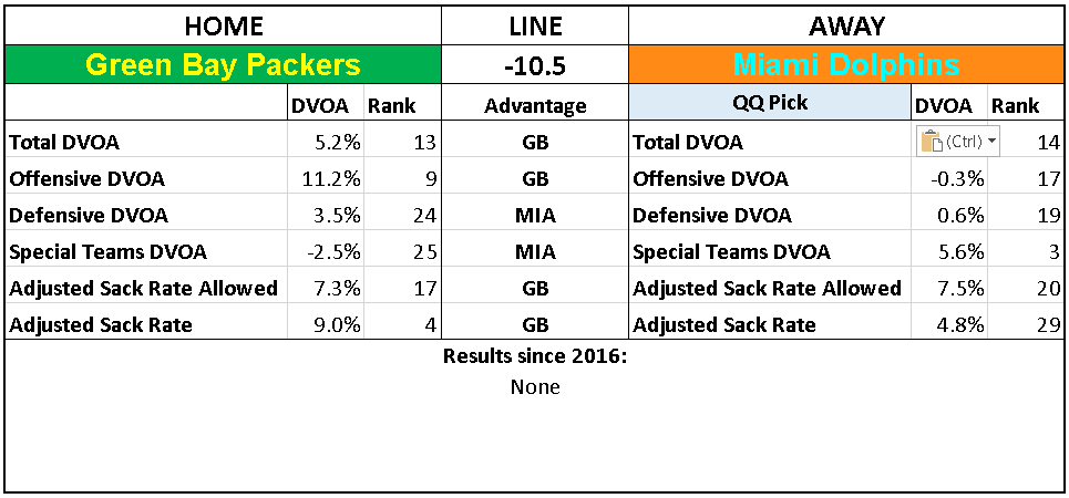 2018 NFL Week 10 Picks Miami Dolphins Green Bay Packers.PNG