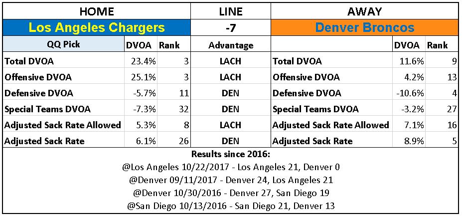 2018 NFL Week 11 Picks Los Angeles Chargers over Denver Broncos.PNG