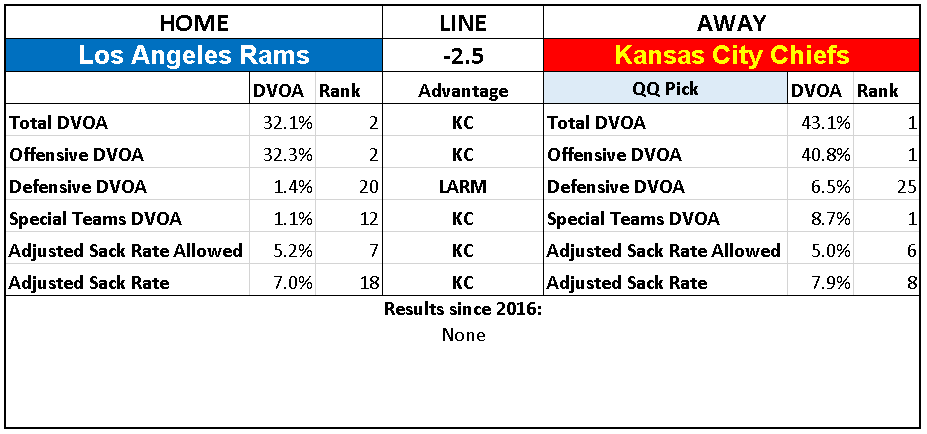 2018 NFL Week 11 Picks Kansas City Chiefs over Los Angeles Rams.PNG