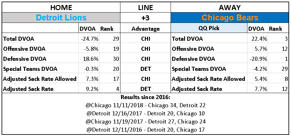 2018 NFL Week 12 Picks Chicago Bears over Detroit Lions.PNG