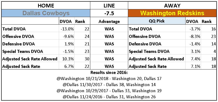 2018 NFL Week 12 Picks Washington Redskins over Dallas Cowboys.PNG