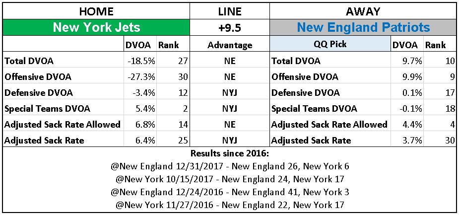 2018 NFL Week 12 Picks New England Patriots over New York Jets.PNG