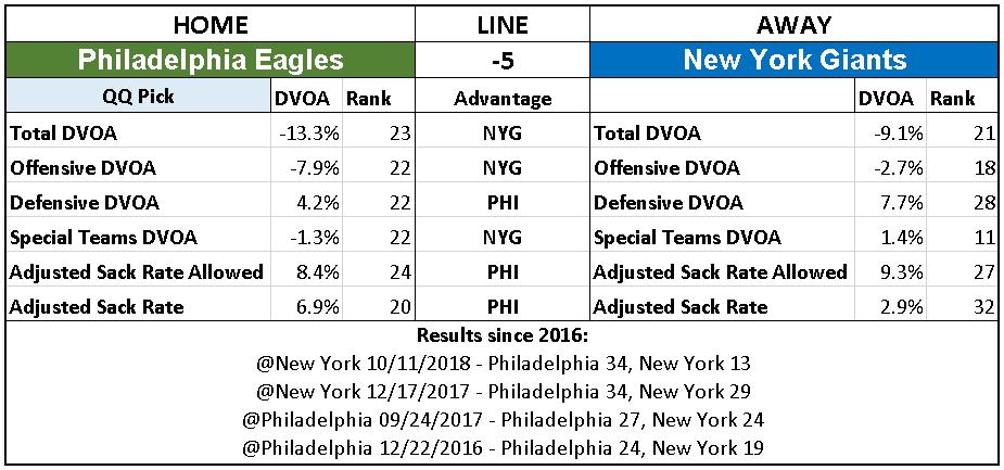 2018 NFL Week 12 Picks Philadelphia Eagles over New York Giants.PNG