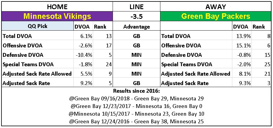2018 NFL Week 12 Picks Minnesota Vikings over Green Bay Packers.PNG