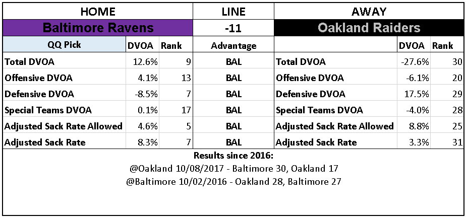 2018 NFL Week 12 Picks Oakland Raiders over Baltimore Ravens.PNG
