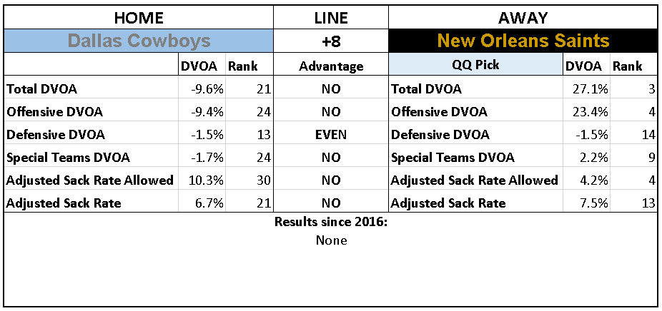 2018 NFL Week 13 Picks New Orleans Saints over Dallas Cowboys.PNG
