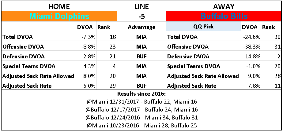 2018 NFL Week 13 Picks Buffalo Bills over Miami Dolphins.PNG