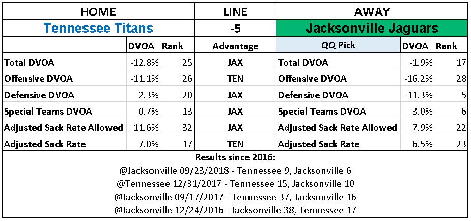 2018 NFL Week 14 Picks Jacksonville Jaguars over Tennessee Titans.PNG