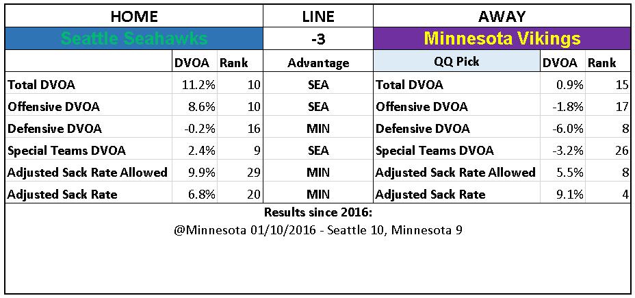 2018 NFL Week 14 Picks Minnesota Vikings over Seattle Seahawks.PNG