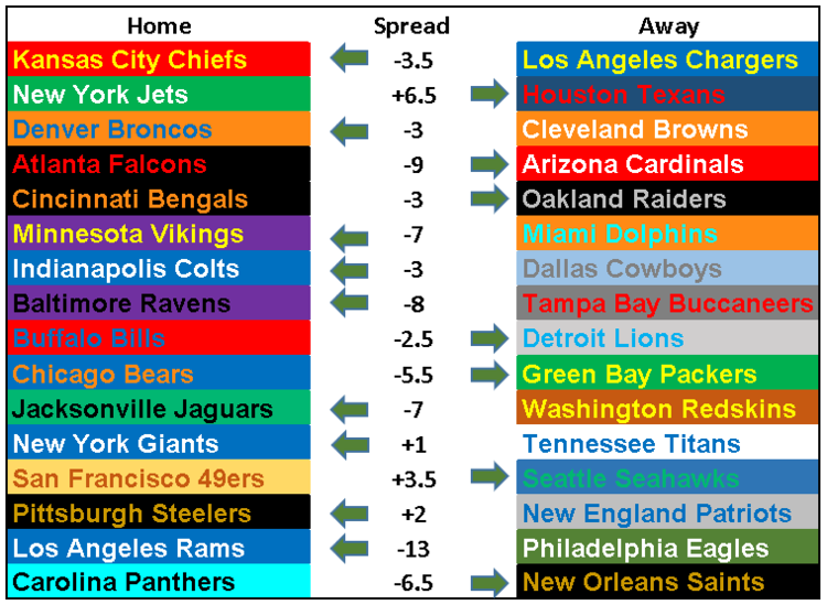 2018 NFL Picks Week 15  Rising Like a Phoenix — Questionably Qualified 584936d0d