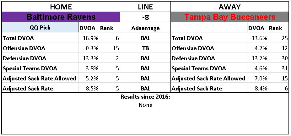 2018 NFL Week 15 Picks Baltimore Ravens over Tampa Bay Buccaneers.PNG