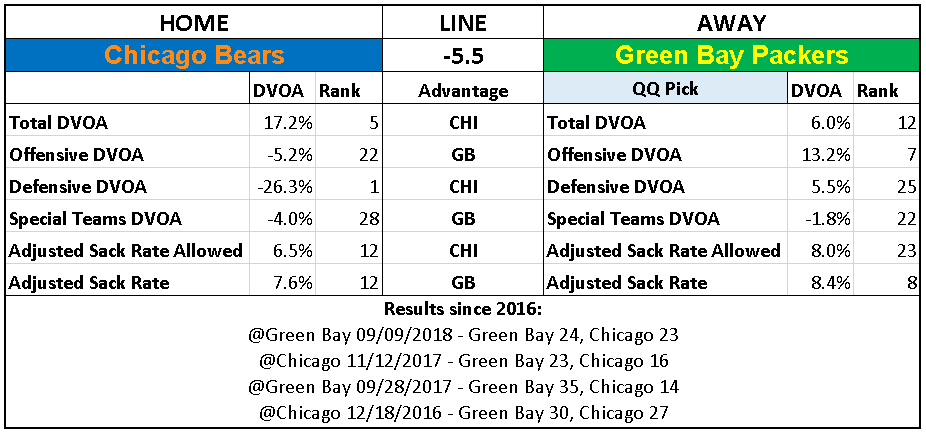 2018 NFL Week 15 Picks Green Bay Packers over Chicago Bears.PNG