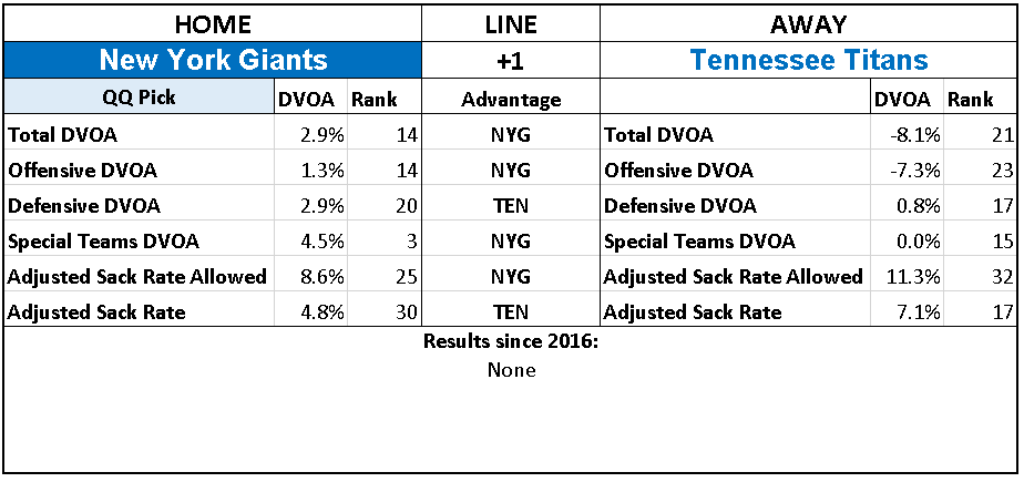 2018 NFL Week 15 Picks New York Giants over Tennessee Titans.PNG