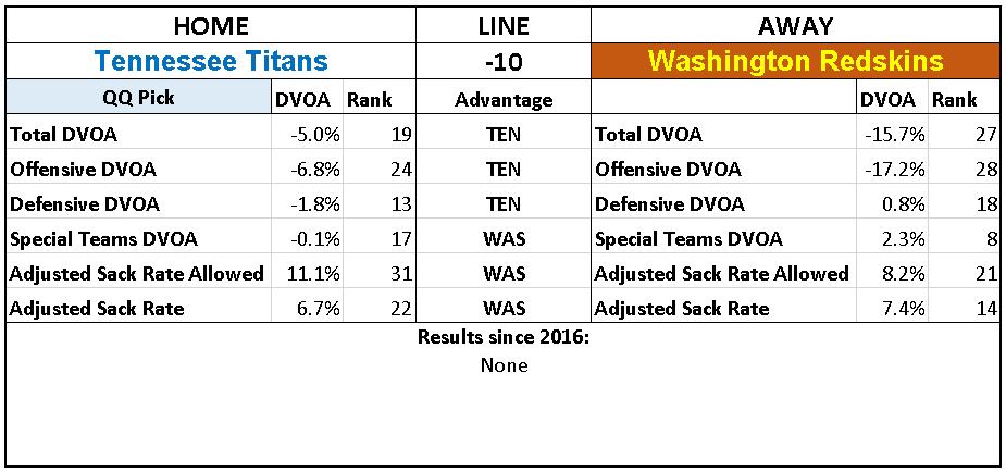 2018 NFL Week 16 Picks Tennessee Titans over Washington Redskins.PNG
