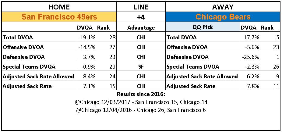 2018 NFL Week 16 Picks Chicago Bears over San Francisco 49ers.PNG