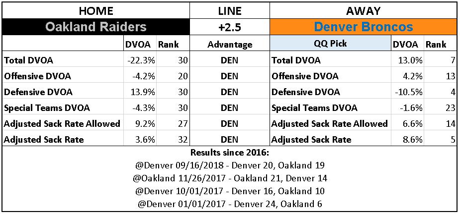 2018 NFL Week 16 Picks Denver Broncos over Oakland Raiders.PNG