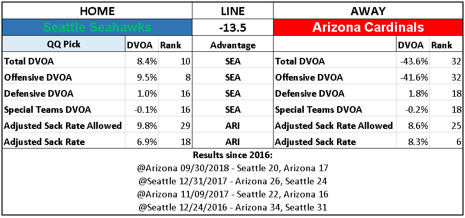 2018 NFL Week 17 Picks Seattle Seahawks over Arizona Cardinals.PNG