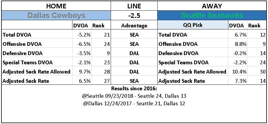 2018 NFL Wild Card Week Picks Seattle Seahawks over Dallas Cowboys.PNG