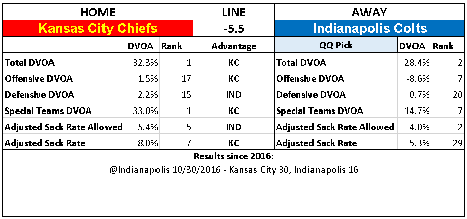 2018 NFL Divisional Round Picks Indianapolis Colts over Kansas City Chiefs.PNG