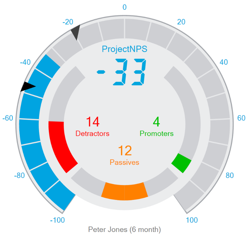 PNPS performance