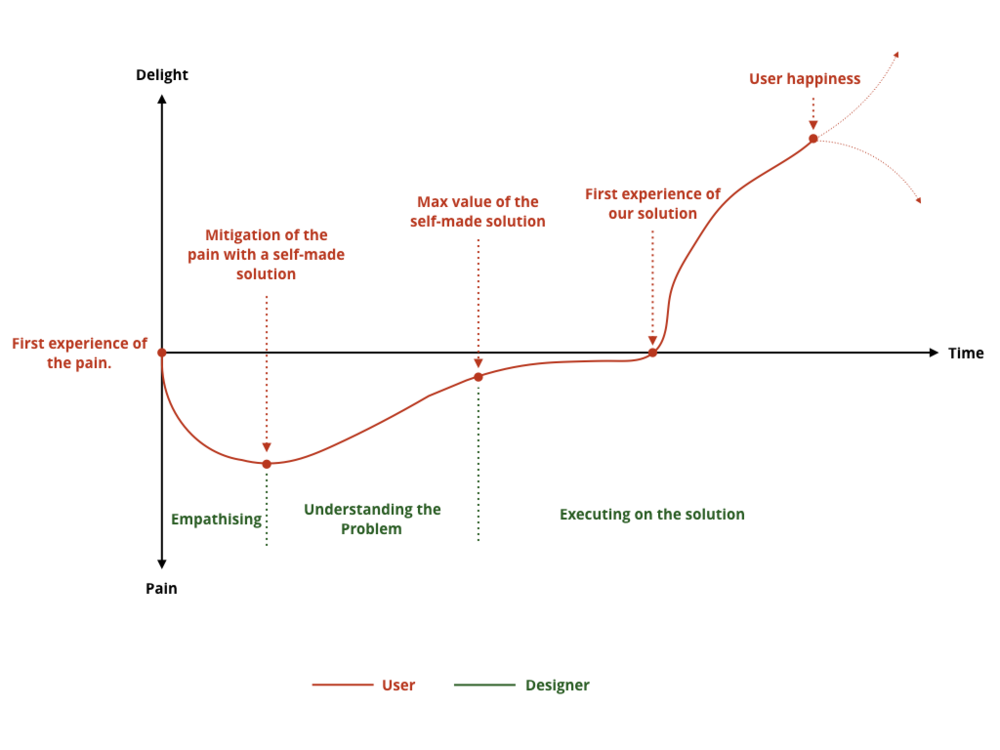 The User Happiness Curve