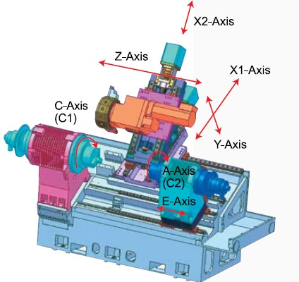 "True Multi Tasking Machine   M = Main Wrap-around Spind  le  - Power 22kW with true ""C Axis"" providing positioning in increments of 0.001 degree   S = Sub spindle wrap-around Spindle  - with true ""A Axis"" providing positioning in increments of 0.001 degree plus ""E Axis"" to retrieve the part from the main spindle.   Y =  ""Y axis"" for complex off centre milling"