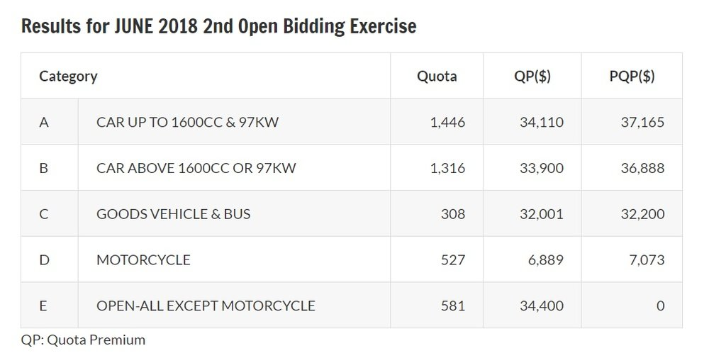 Results of June 2018 second open bidding exercise for COE