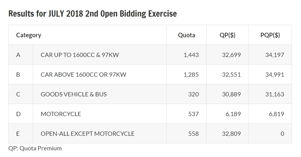 Results of July 2018 second open bidding exercise for COE