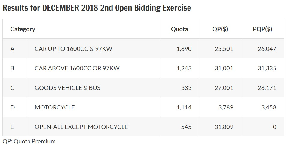 Results of December 2018 second open bidding exercise for COE