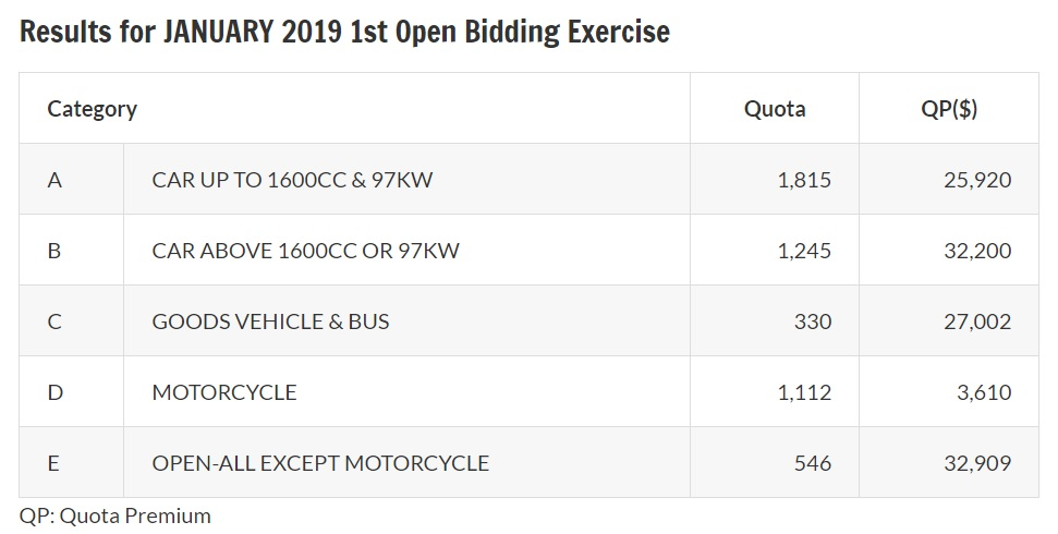 Results of January 2019 first open bidding exercise for COE