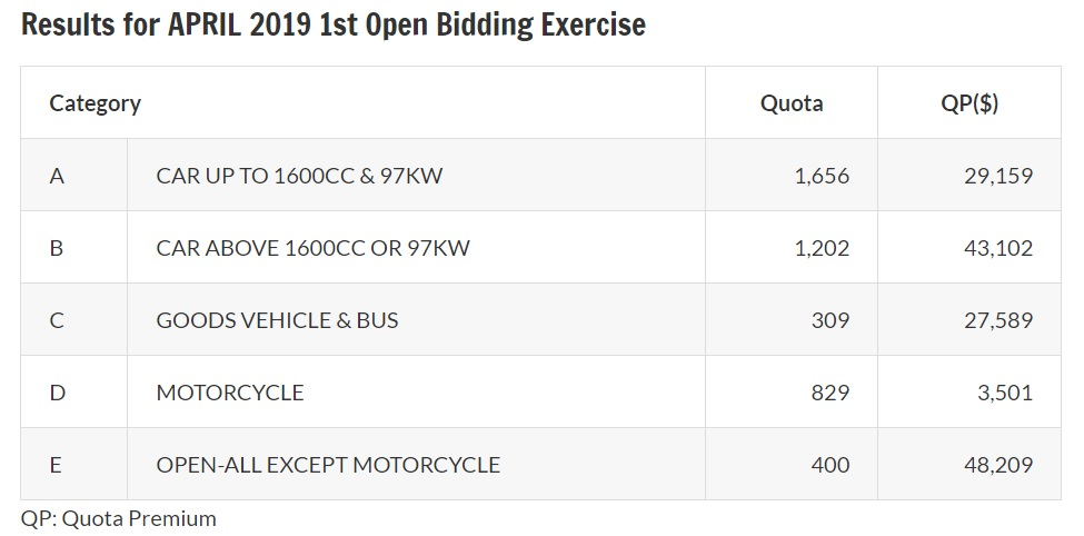 Results of April 2019 first open bidding exercise for COE