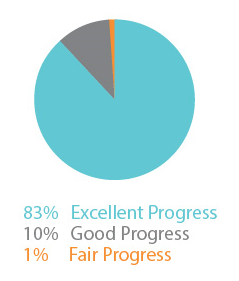 *Data gathered from client satisfaction surveys