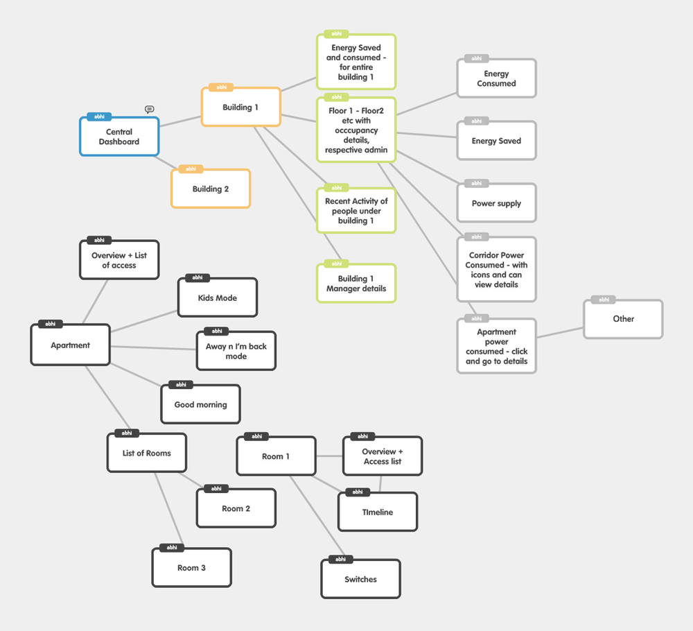 Mind Mapping and User flows