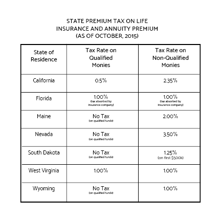 All rates are a snapshot of October 2015 tax codes. Contact an advisor in your state for up-to-date rate comparisons and current tax rates in your state.