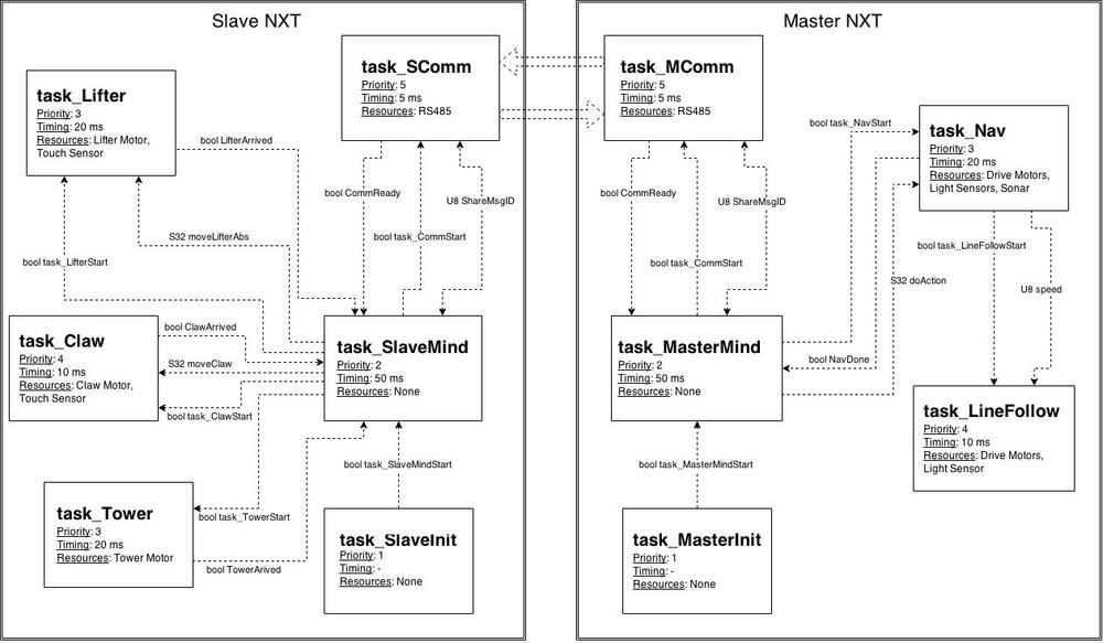 Programming task diagram (click to enlarge if you want to read the tiny text)