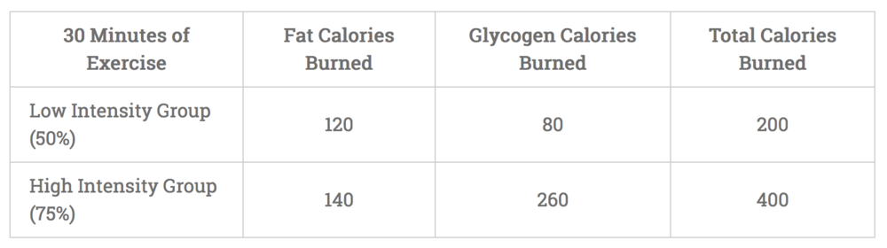Understanding Absolute vs. Relative Fat-Burn, via builtlean.com