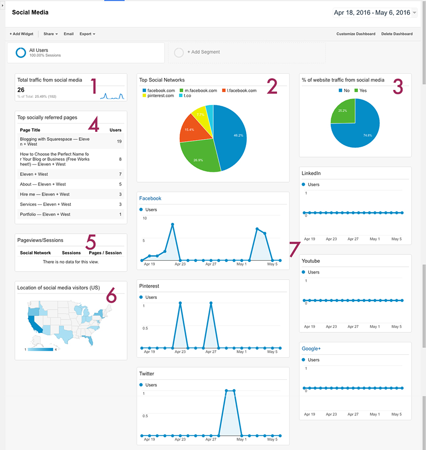 custom social media dashboard in google analytics