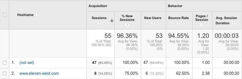 google analytics ghost traffic spam