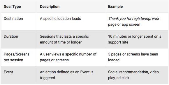 tracking goals in google analytics