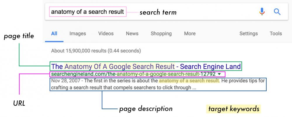 Anatomy of a Search Result