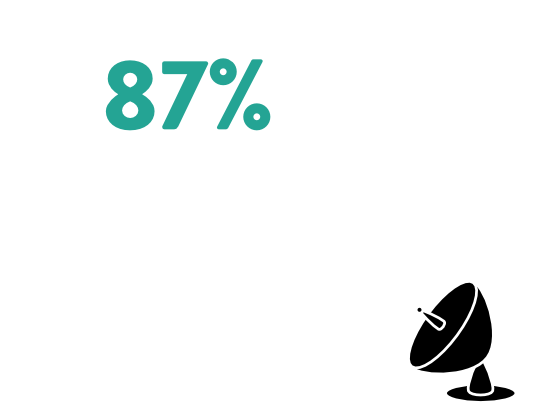 Our Fans Can't Get Enough - 87% of people who purchased Zorpads want more. Plus we're constantly making the product better so that's probably 100% by now.