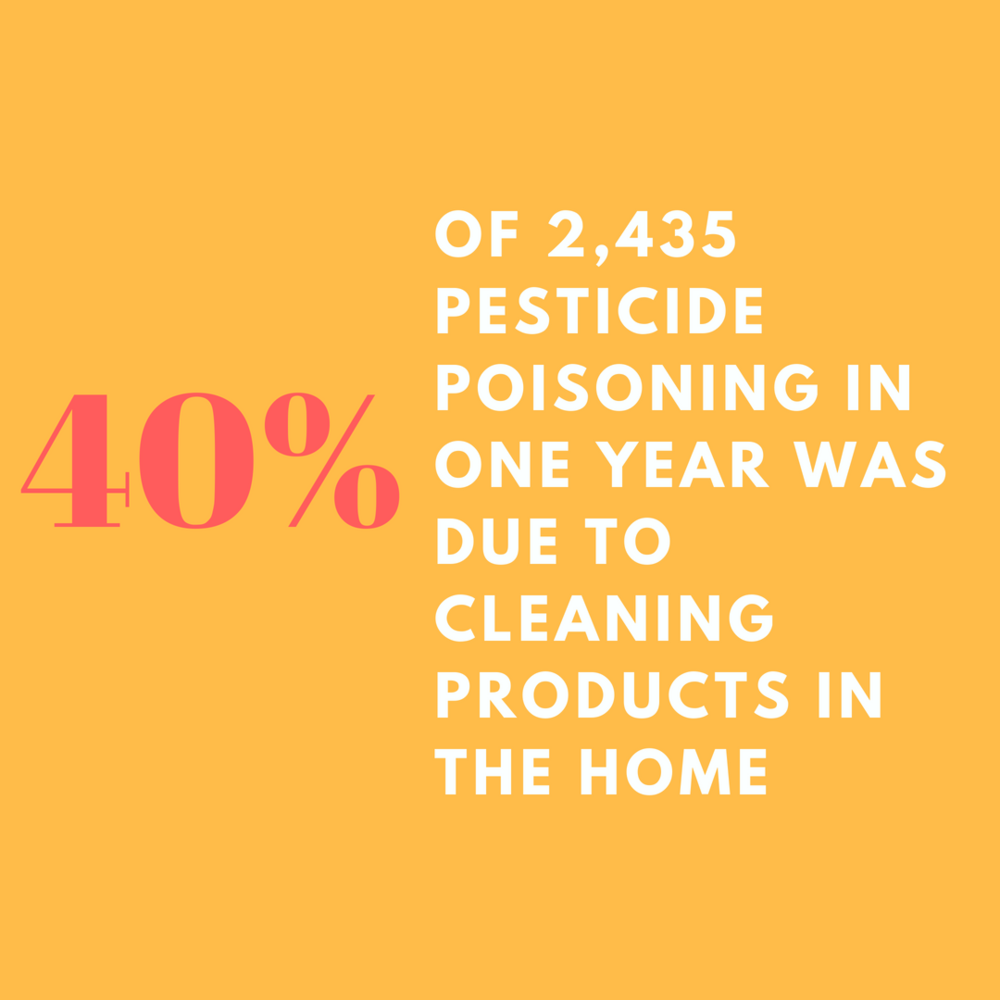 of 2,435 pesticide poisoning in one year was due to cleaning products in the home.png