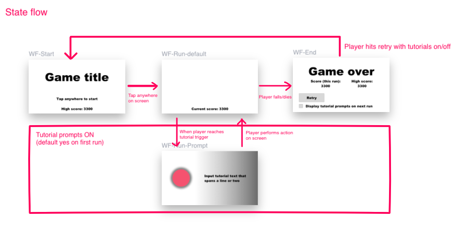 Crude view of different game states helped align design and development quickly