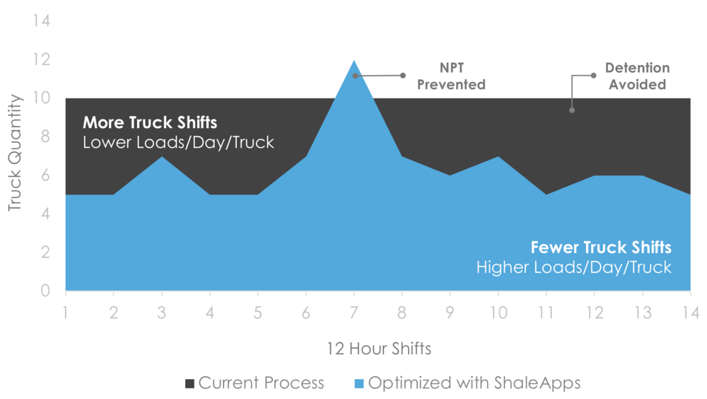 ShaleApps Increases Loads Per Day