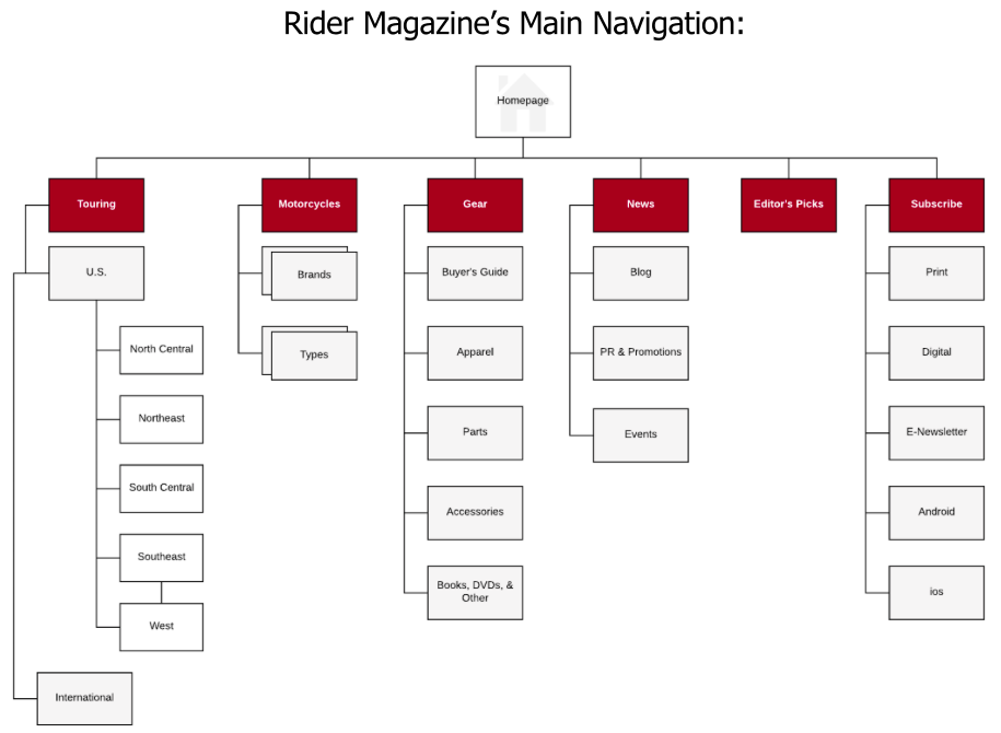 site map_rider