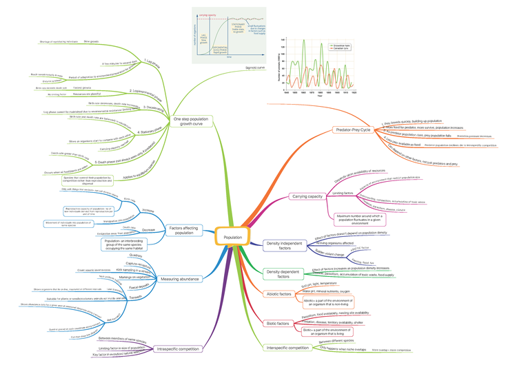 Excellent mindmap from an app a level biology notes made easier constructed using imindmap pro although there are many different apps you can use on ios and android ccuart Choice Image