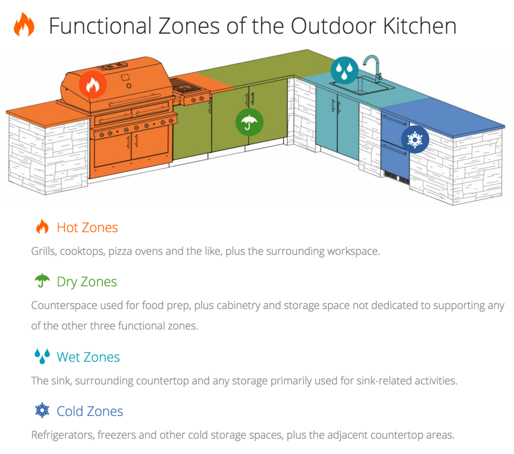 The Functional Zones of Outdoor Kitchen Design. Photo by  Kalamazoo Outdoor Gourmet.
