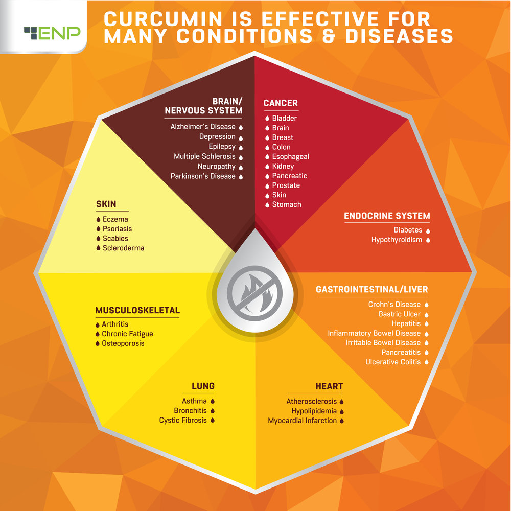 curcumin-effective-for-conditions